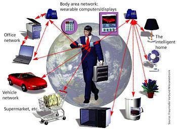 internet-cybernetique-social